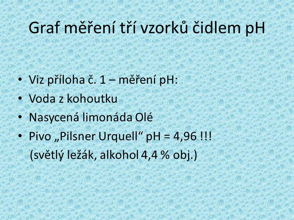 """Graf měření tří vzorků čidlem pH • Viz příloha č. 1 – měření pH: • Voda z kohoutku • Nasycená limonáda Olé • Pivo """"Pilsner Urquell"""" pH = 4,96 !!! (svě"""