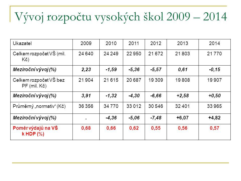 Vývoj rozpočtu vysokých škol 2009 – 2014 Ukazatel200920102011201220132014 Celkem rozpočet VŠ (mil.