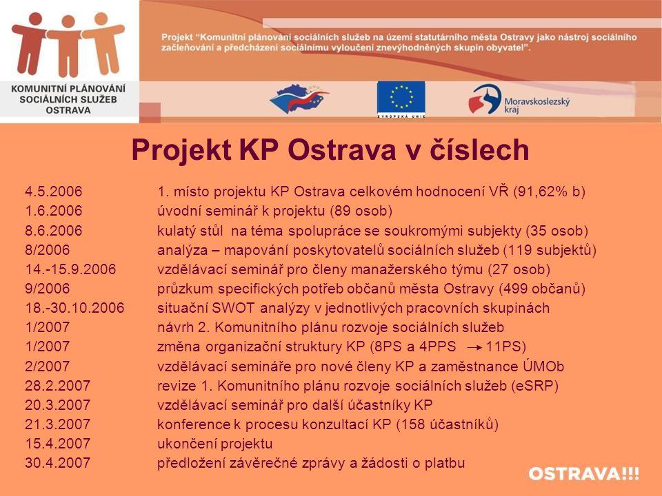 Projekt KP Ostrava v číslech 4.5.2006 1. místo projektu KP Ostrava celkovém hodnocení VŘ (91,62% b) 1.6.2006 úvodní seminář k projektu (89 osob) 8.6.2
