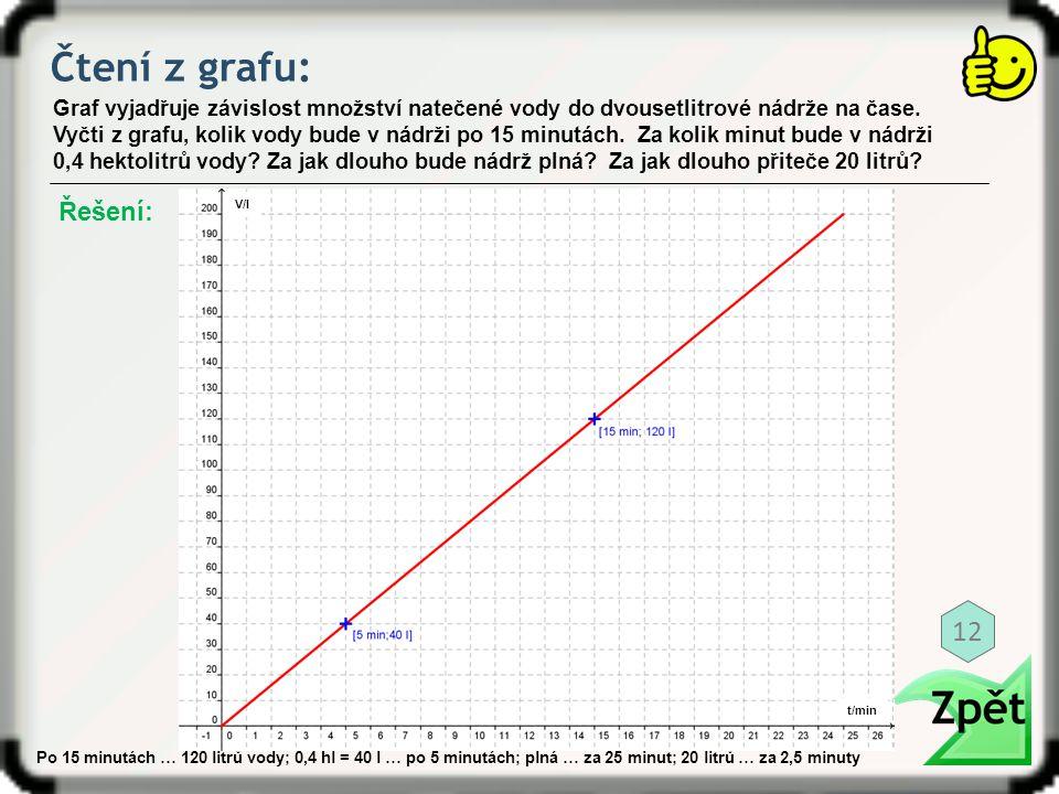 Čtení z grafu: Graf vyjadřuje závislost množství natečené vody do dvousetlitrové nádrže na čase. Vyčti z grafu, kolik vody bude v nádrži po 15 minutác
