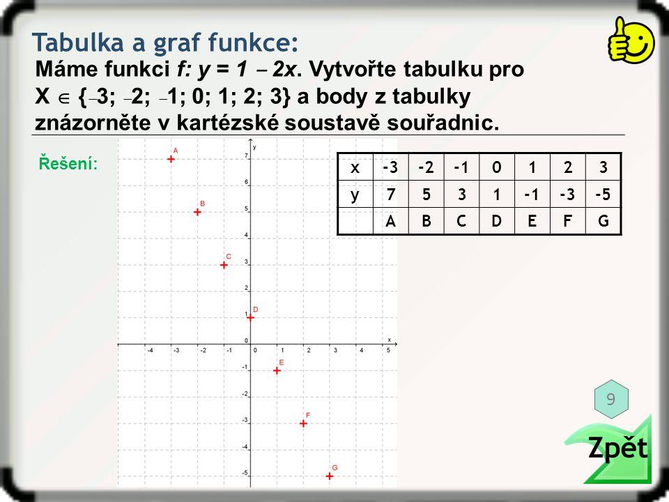 Tabulka a graf funkce: Máme funkci f: y = 1 ‒ 2x. Vytvořte tabulku pro X  { ‒ 3; ‒ 2; ‒ 1; 0; 1; 2; 3} a body z tabulky znázorněte v kartézské sousta