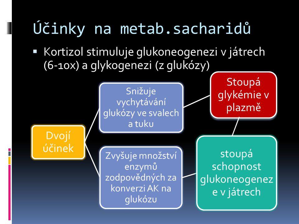 Účinky na metab.sacharidů  Kortizol stimuluje glukoneogenezi v játrech (6-10x) a glykogenezi (z glukózy) Dvojí účinek Snižuje vychytávání glukózy ve