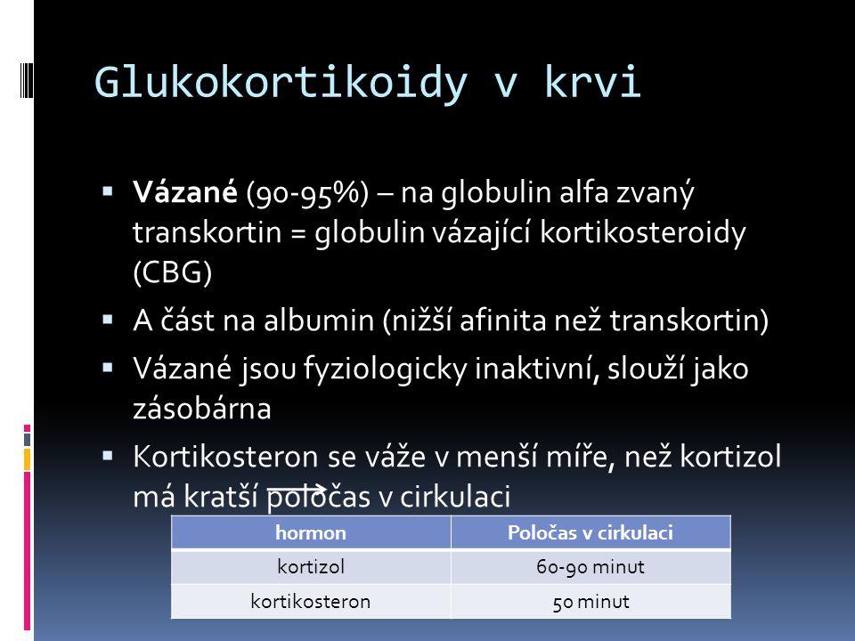 Účinky GKK.