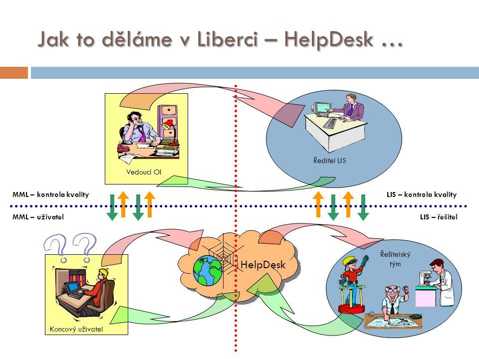 Jak to děláme v Liberci – HelpDesk … Koncový uživatel HelpDesk Řešitelský tým Ředitel LIS Vedoucí OI MML – kontrola kvality MML – uživatelLIS – řešite