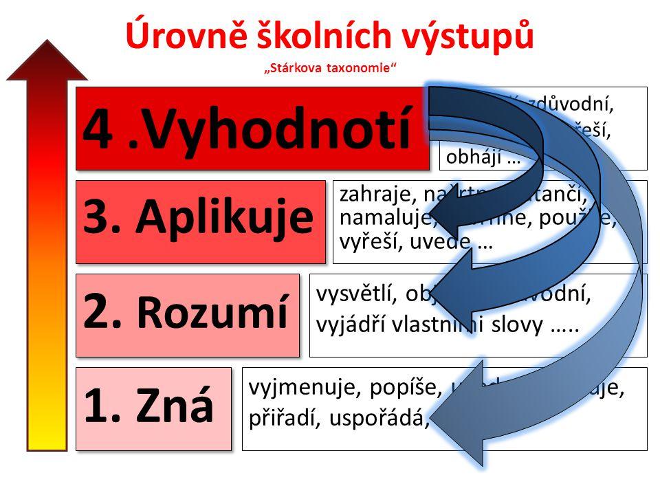 """Úrovně školních výstupů """"Stárkova taxonomie 1.Zná 2."""