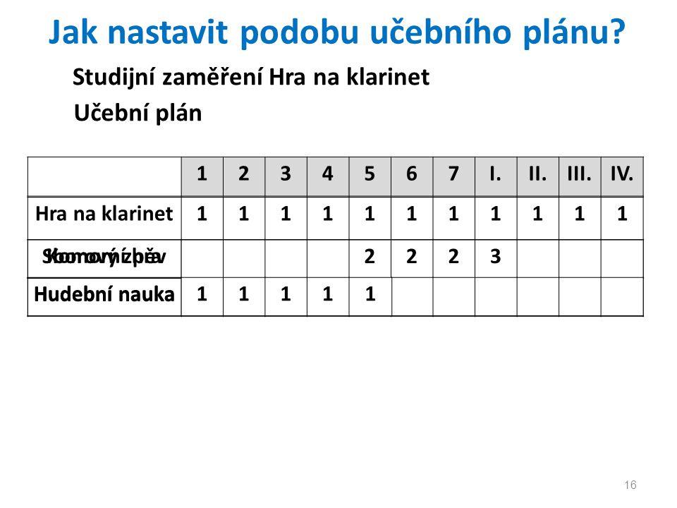 16 Jak nastavit podobu učebního plánu.1234567I.II.III.IV.