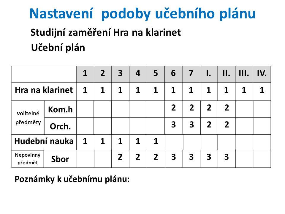 Nastavení podoby učebního plánu 1234567I.II.III.IV.