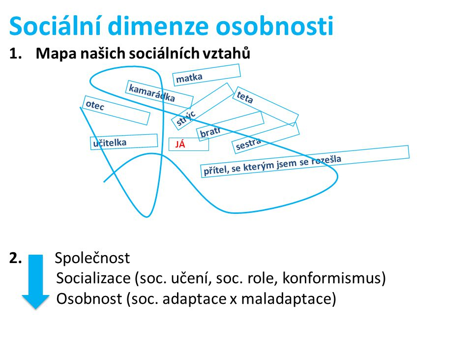 Sociální dimenze osobnosti 1.Mapa našich sociálních vztahů 2. Společnost Socializace (soc. učení, soc. role, konformismus) Osobnost (soc. adaptace x m