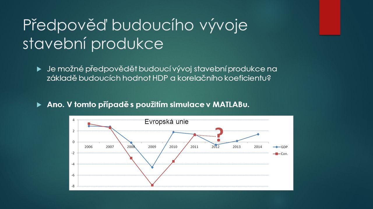 Předpověď budoucího vývoje stavební produkce Evropská unie  Je možné předpovědět budoucí vývoj stavební produkce na základě budoucích hodnot HDP a ko