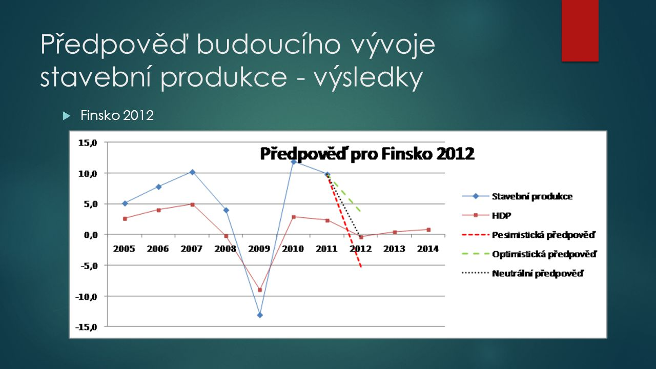 Předpověď budoucího vývoje stavební produkce - výsledky  Finsko 2012 Předpověď na rok 2012 pro Finsko
