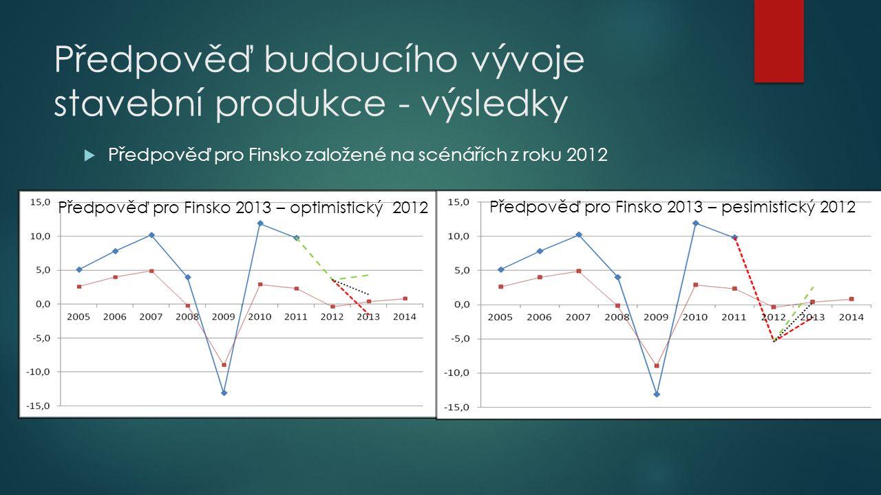Předpověď budoucího vývoje stavební produkce - výsledky  Předpověď pro Finsko založené na scénářích z roku 2012 Předpověď pro Finsko 2013 – optimisti