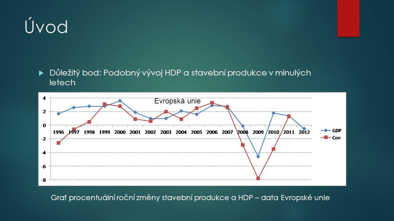 Úvod  Důležitý bod: Podobný vývoj HDP a stavební produkce v minulých letech Graf procentuální roční změny stavební produkce a HDP – data Evropské uni
