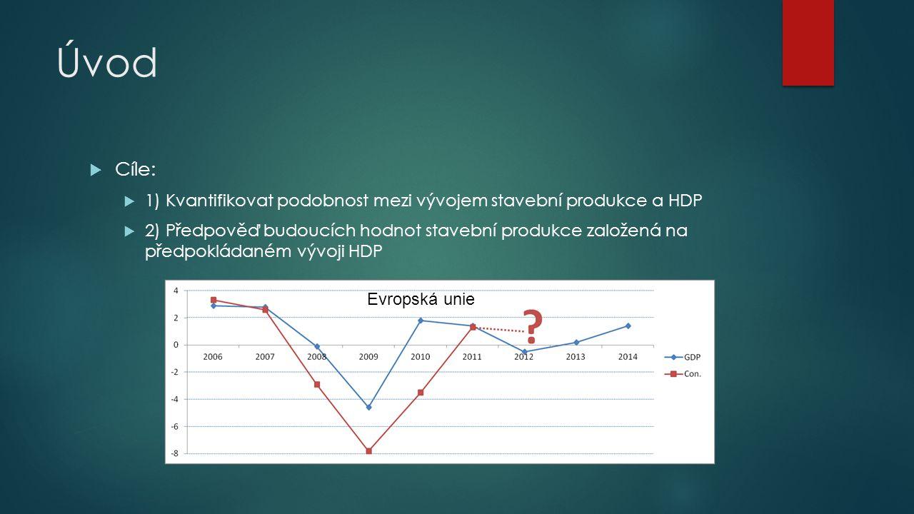 Úvod  Cíle:  1) Kvantifikovat podobnost mezi vývojem stavební produkce a HDP  2) Předpověď budoucích hodnot stavební produkce založená na předpoklá