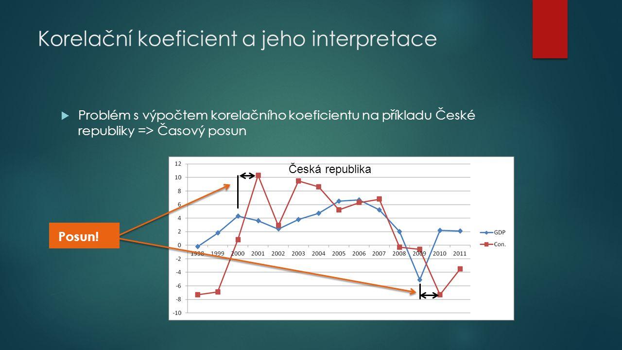 Korelační koeficient a jeho interpretace  Problém s výpočtem korelačního koeficientu na příkladu České republiky => Časový posun Česká republika Posu