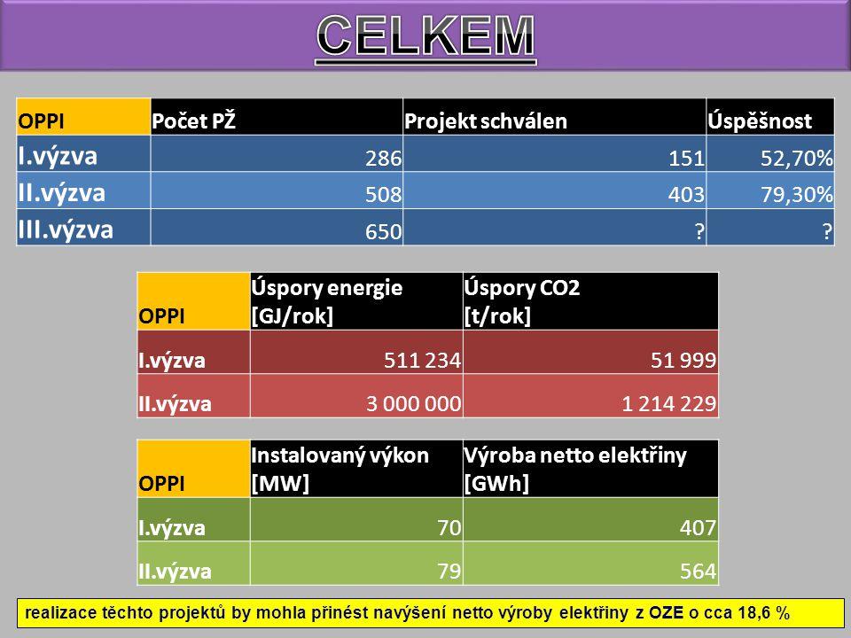 realizace těchto projektů by mohla přinést navýšení netto výroby elektřiny z OZE o cca 18,6 % OPPIPočet PŽProjekt schválenÚspěšnost I.výzva 28615152,7