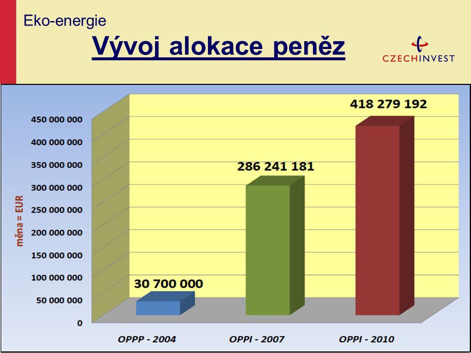 Eko-energie Cíle programu  snížit energetickou náročnost  využít potenciál energetických úspor a druhotných zdrojů  omezit závislost na dovozu energ.