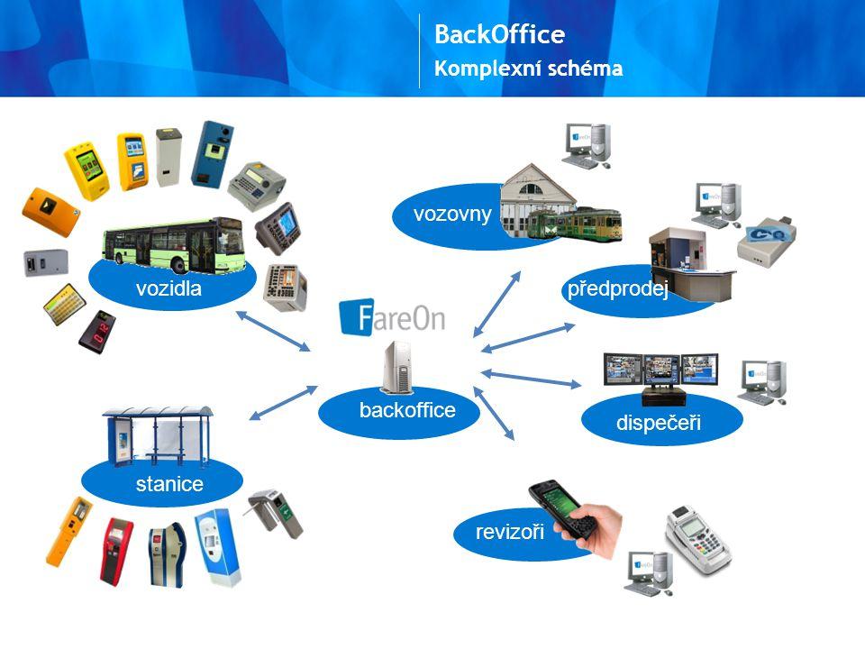 Komplexní schéma BackOffice vozidla vozovny předprodej dispečeři revizoři backoffice stanice