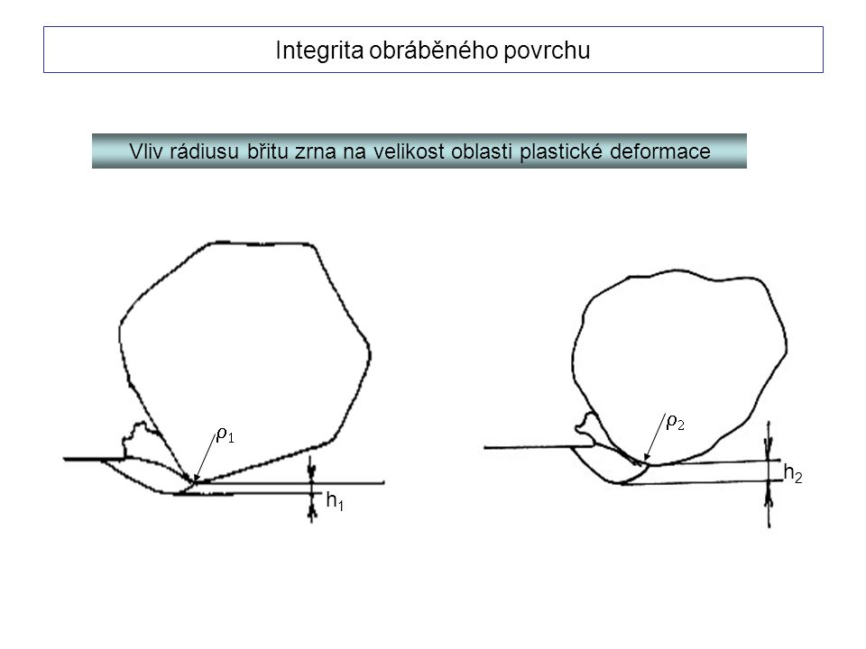   h1h1 h2h2 Vliv rádiusu břitu zrna na velikost oblasti plastické deformace Integrita obráběného povrchu