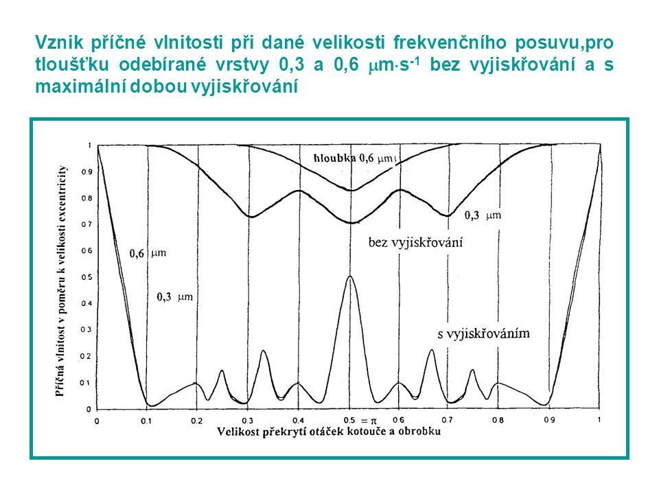 Vznik příčné vlnitosti při dané velikosti frekvenčního posuvu,pro tloušťku odebírané vrstvy 0,3 a 0,6  m  s -1 bez vyjiskřování a s maximální dobou