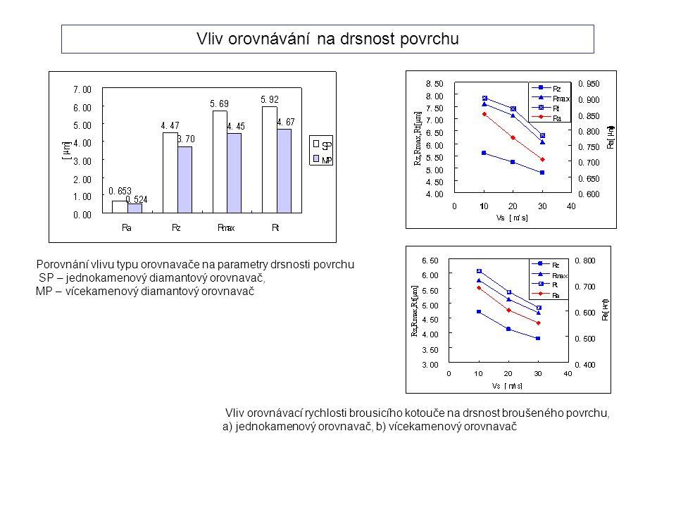 a) b) Vliv orovnávací rychlosti brousicího kotouče na drsnost broušeného povrchu, a) jednokamenový orovnavač, b) vícekamenový orovnavač Porovnání vliv