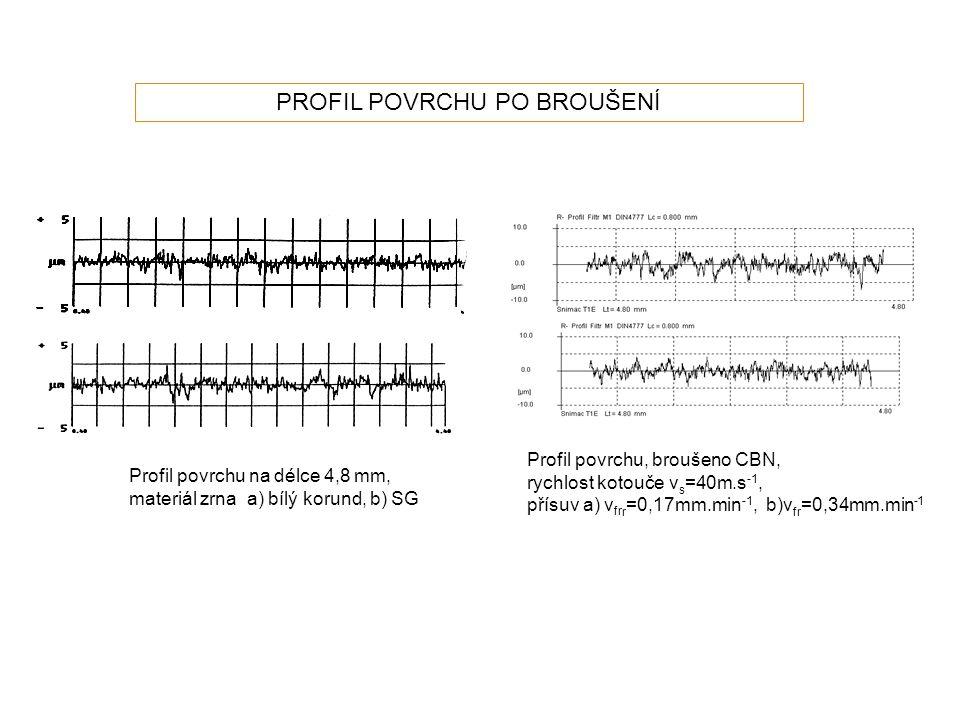 Profil povrchu na délce 4,8 mm, materiál zrna a) bílý korund, b) SG Profil povrchu, broušeno CBN, rychlost kotouče v s =40m.s -1, přísuv a) v fr r =0,