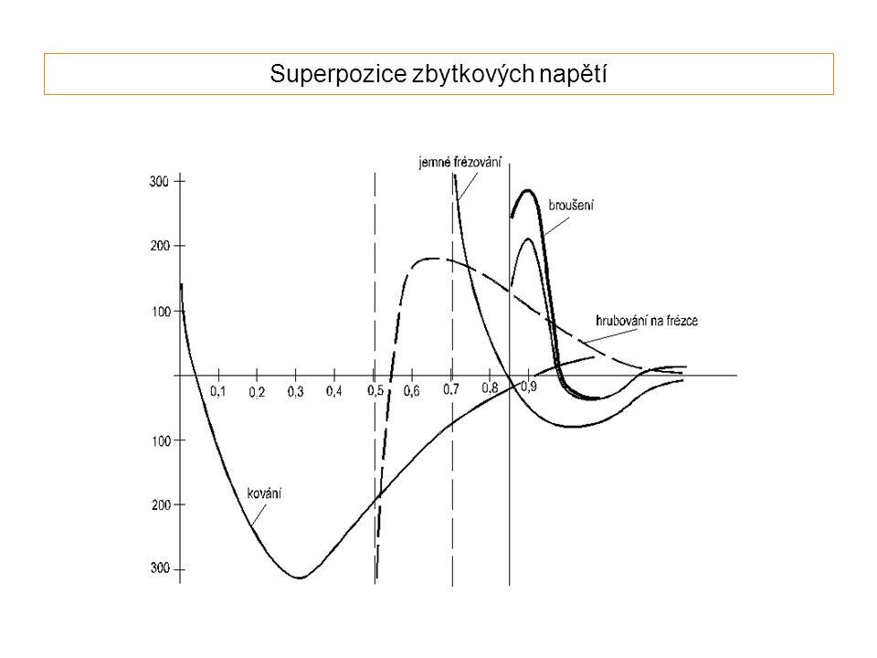 Superpozice zbytkových napětí
