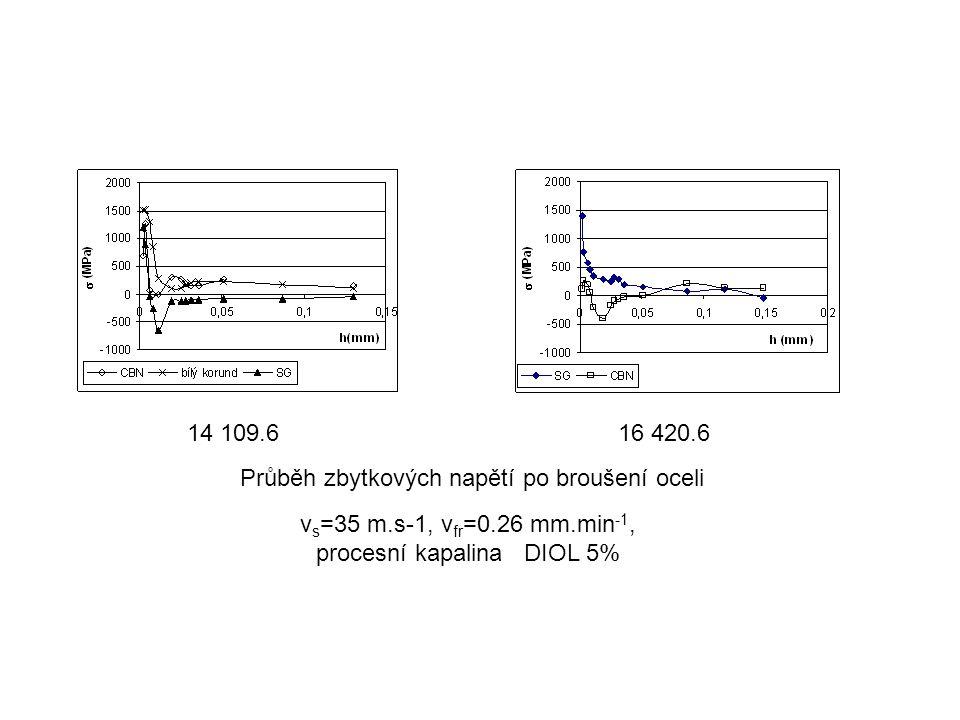 v s =35 m.s-1, v fr =0.26 mm.min -1, procesní kapalina DIOL 5% Průběh zbytkových napětí po broušení oceli 14 109.616 420.6