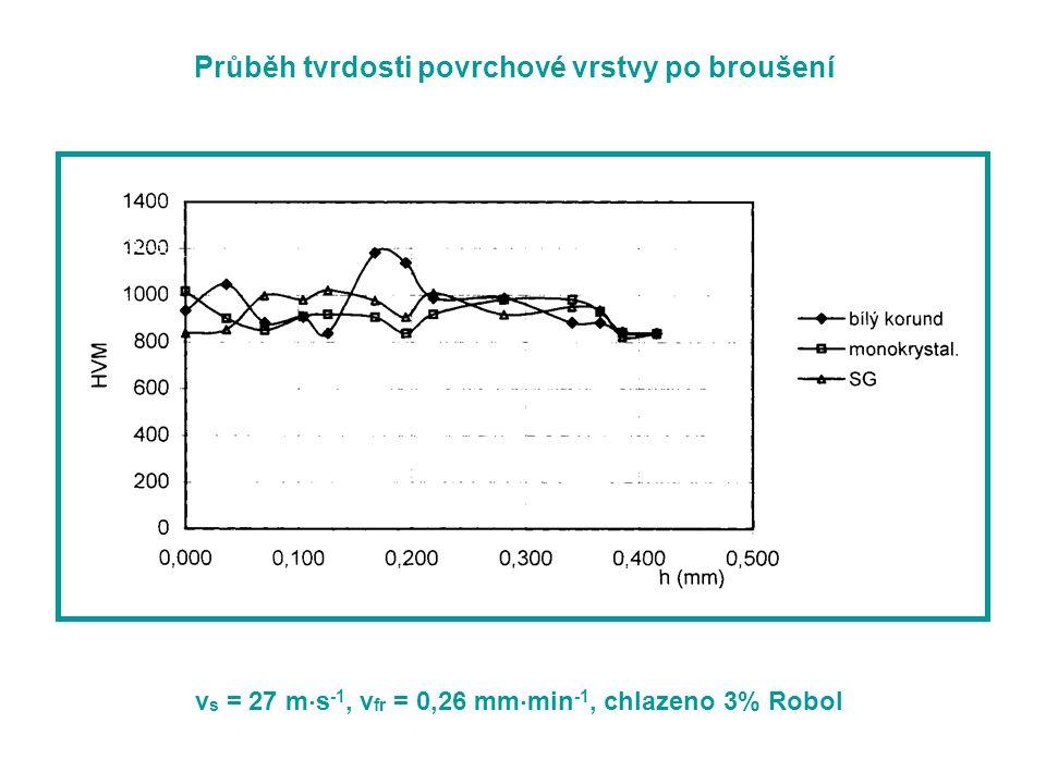 Průběh tvrdosti povrchové vrstvy po broušení v s = 27 m  s -1, v fr = 0,26 mm  min -1, chlazeno 3% Robol