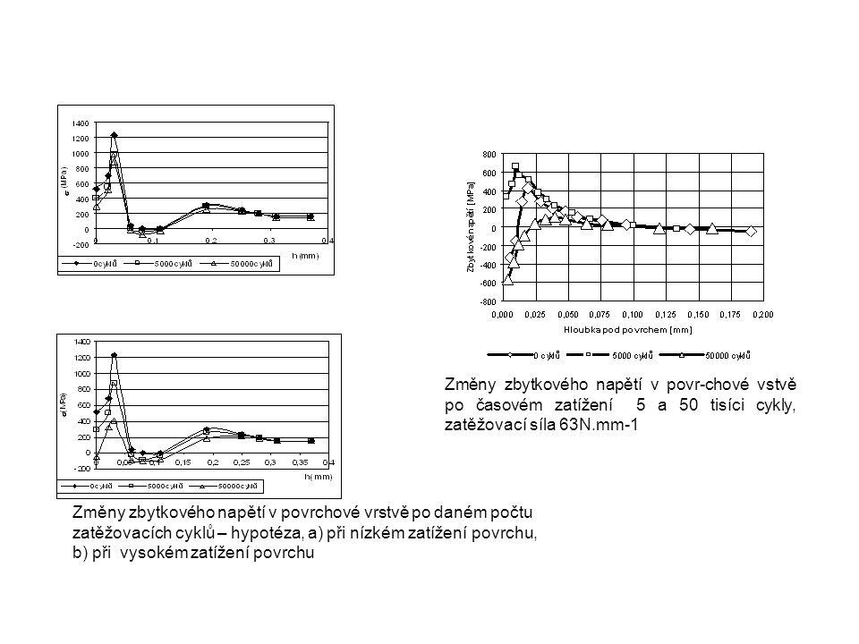 Změny zbytkového napětí v povrchové vrstvě po daném počtu zatěžovacích cyklů – hypotéza, a) při nízkém zatížení povrchu, b) při vysokém zatížení povrc