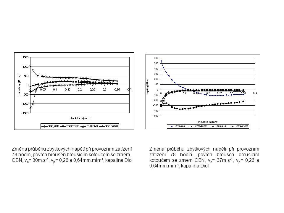 Změna průběhu zbytkových napětí při provozním zatížení 78 hodin, povrch broušen brousicím kotoučem se zrnem CBN, v c = 30m.s -1, v p = 0,26 a 0,64mm.m