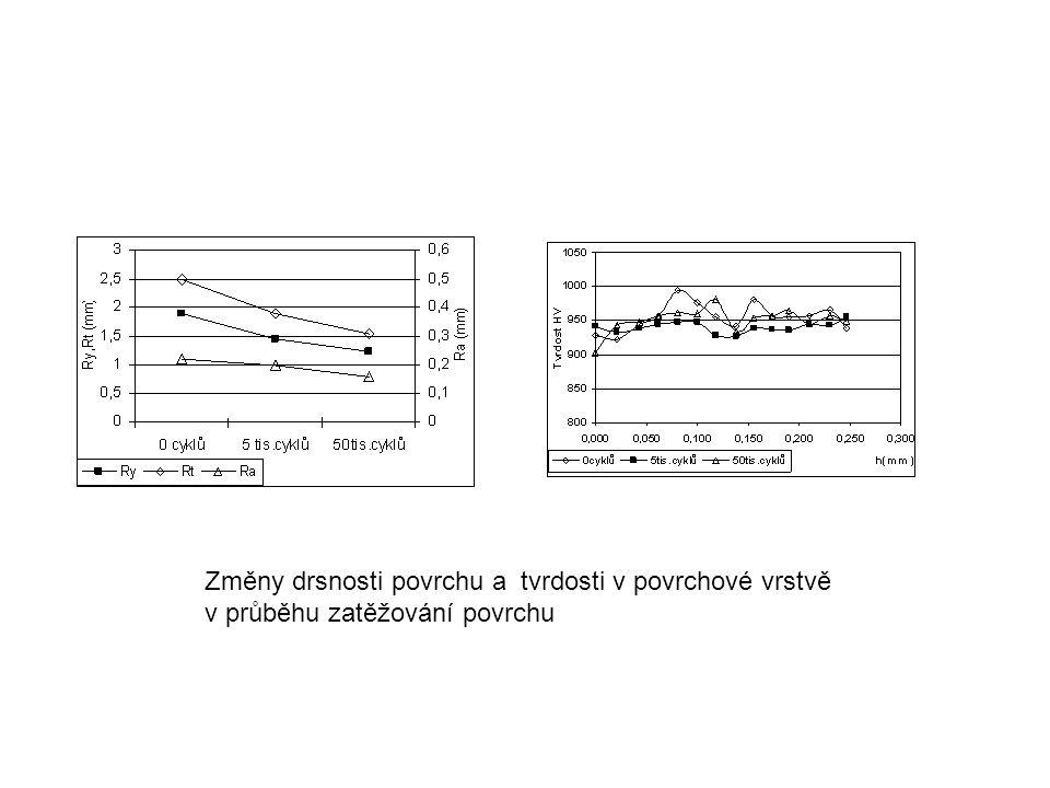 Změny drsnosti povrchu a tvrdosti v povrchové vrstvě v průběhu zatěžování povrchu