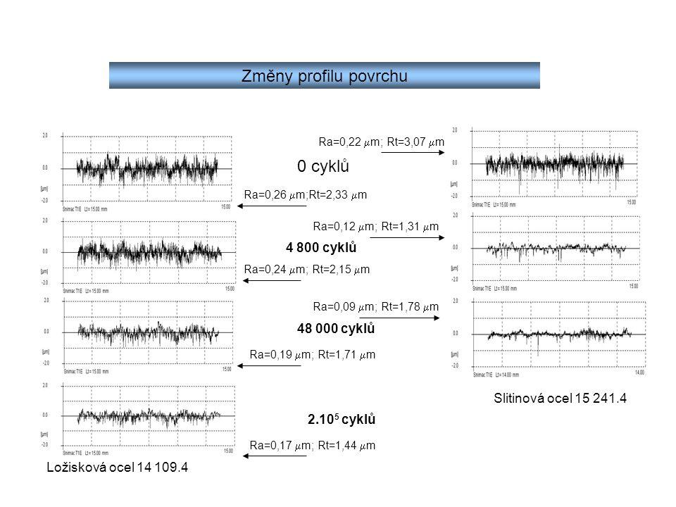 Změny profilu povrchu Ložisková ocel 14 109.4 Slitinová ocel 15 241.4 Ra=0,26  m;Rt=2,33  m 0 cyklů 4 800 cyklů 48 000 cyklů 2.10 5 cyklů Ra=0,24 