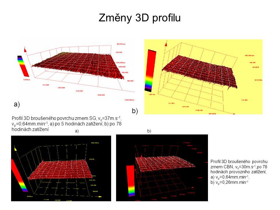 Změny 3D profilu Profil 3D broušeného povrchu zrnem SG, v c =37m.s -1, v p =0,64mm.min -1, a) po 5 hodinách zatížení, b) po 78 hodinách zatížení Profi