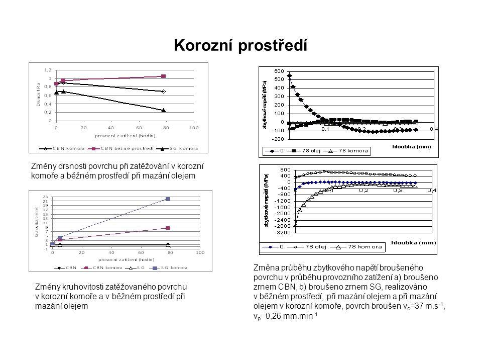 Korozní prostředí Změna průběhu zbytkového napětí broušeného povrchu v průběhu provozního zatížení a) broušeno zrnem CBN, b) broušeno zrnem SG, realiz