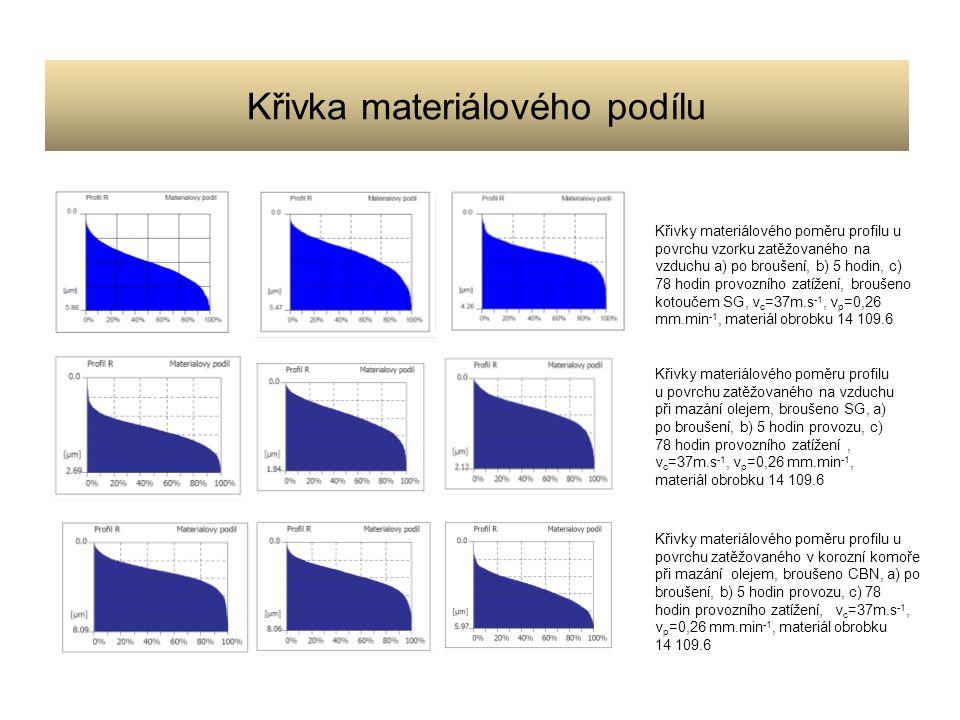 Křivky materiálového poměru profilu u povrchu zatěžovaného v korozní komoře při mazání olejem, broušeno CBN, a) po broušení, b) 5 hodin provozu, c) 78