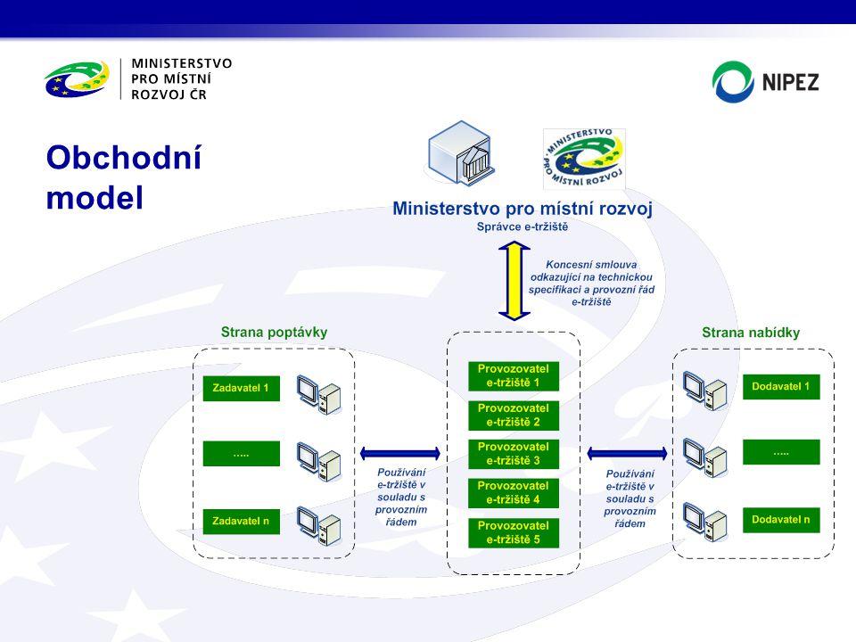 E-tržiště jsou obsahově vymezena: >okruhem provozovatelů, >okruhem zadavatelů, >komoditní povinností, >konkrétními druhy zadávacích řízení, >závaznými pravidly pro fungování e-tržišť.