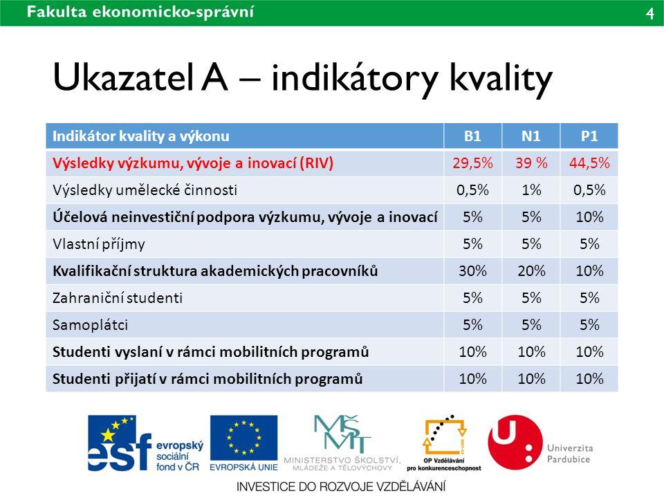 4 Ukazatel A – indikátory kvality Indikátor kvality a výkonuB1N1P1 Výsledky výzkumu, vývoje a inovací (RIV)29,5%39 %44,5% Výsledky umělecké činnosti0,5%1%0,5% Účelová neinvestiční podpora výzkumu, vývoje a inovací5% 10% Vlastní příjmy5% Kvalifikační struktura akademických pracovníků30%20%10% Zahraniční studenti5% Samoplátci5% Studenti vyslaní v rámci mobilitních programů10% Studenti přijatí v rámci mobilitních programů10%