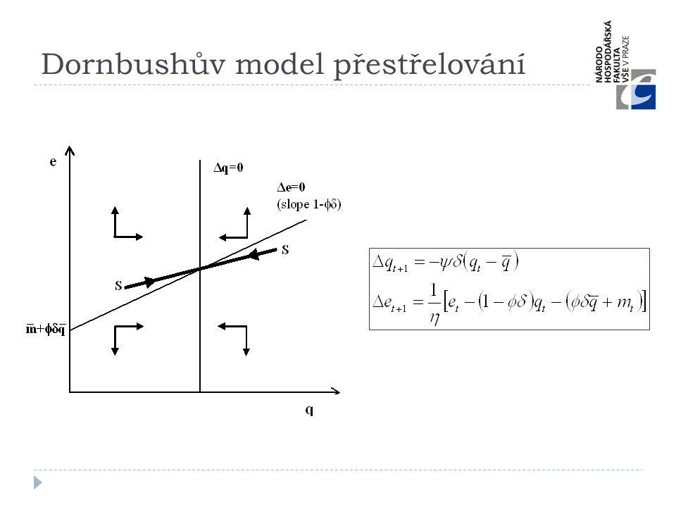 Dornbushův model přestřelování