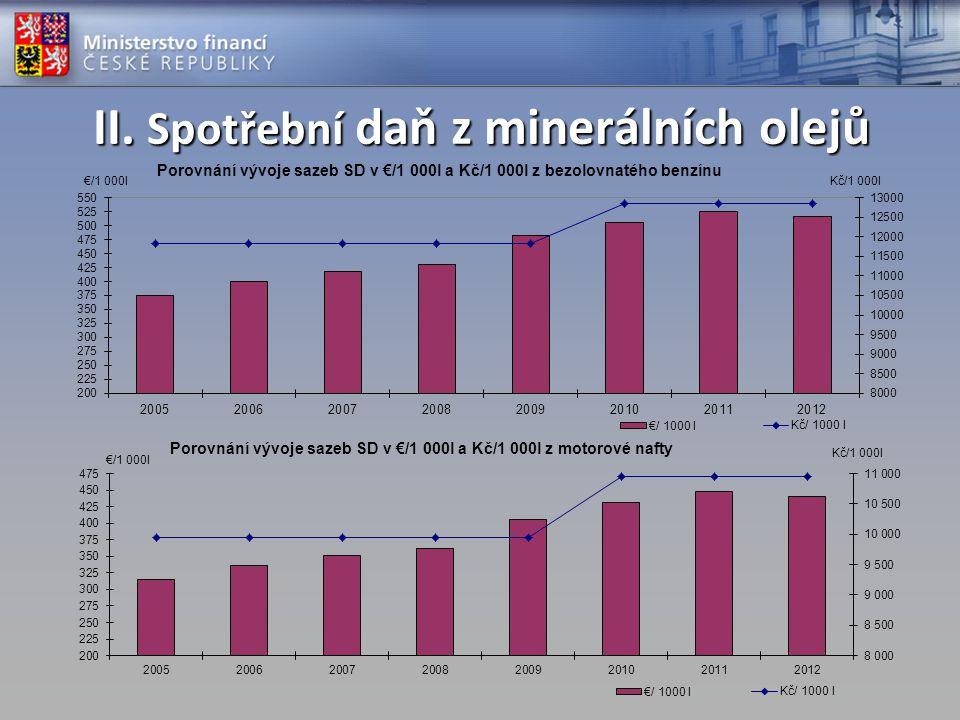 III.Inkaso spotřební daně z min.