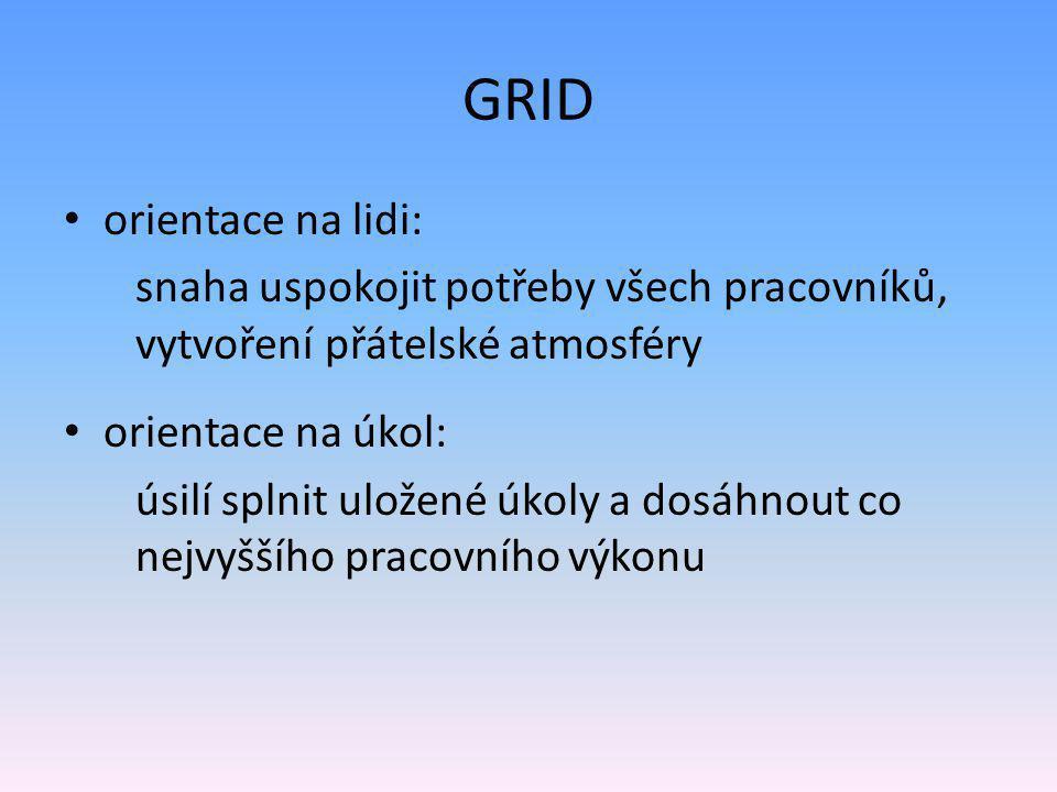 GRID • orientace na lidi: snaha uspokojit potřeby všech pracovníků, vytvoření přátelské atmosféry • orientace na úkol: úsilí splnit uložené úkoly a dosáhnout co nejvyššího pracovního výkonu