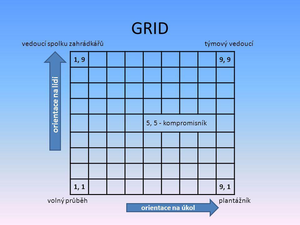 GRID 1, 99, 9 5, 5 - kompromisník 1, 19, 1 vedoucí spolku zahrádkářůtýmový vedoucí volný průběhplantážník orientace na lidi orientace na úkol