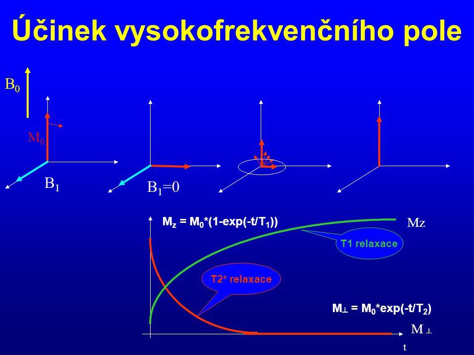 Účinek vysokofrekvenčního pole B1B1 B 1 =0 B0B0 Mz M ┴ T1 relaxace T2* relaxace t M z = M 0 *(1-exp(-t/T 1 )) M ┴ = M 0 *exp(-t/T 2 ) M0M0