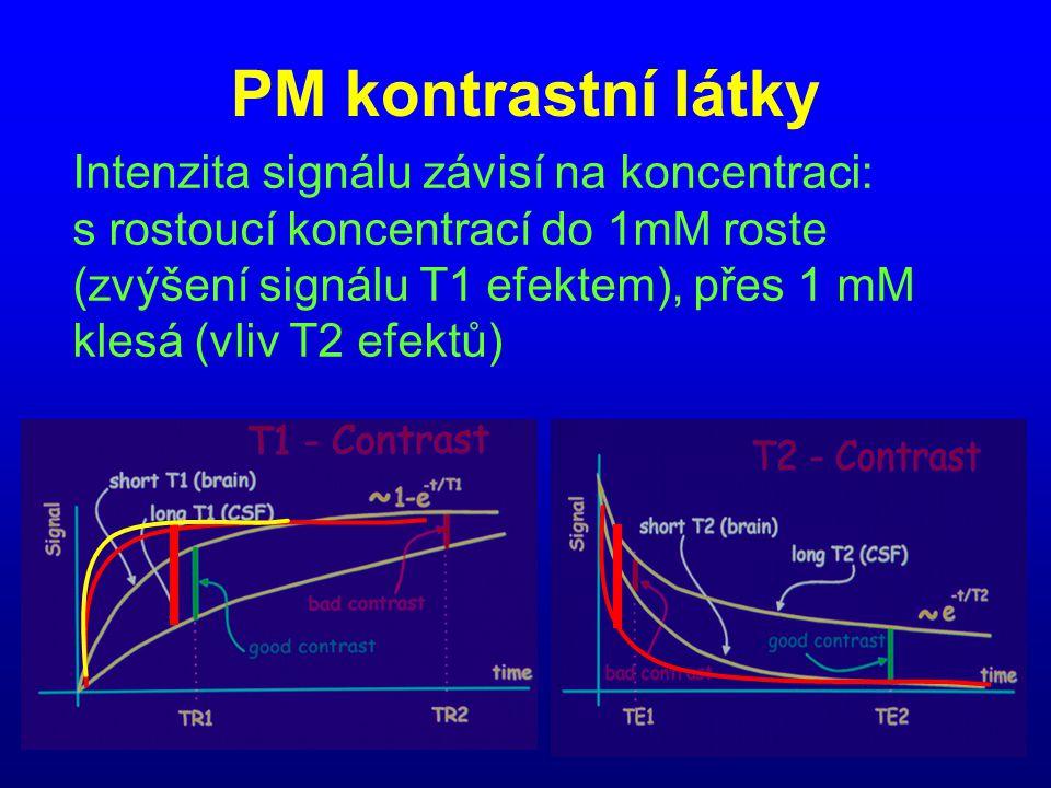 PM kontrastní látky Intenzita signálu závisí na koncentraci: s rostoucí koncentrací do 1mM roste (zvýšení signálu T1 efektem), přes 1 mM klesá (vliv T