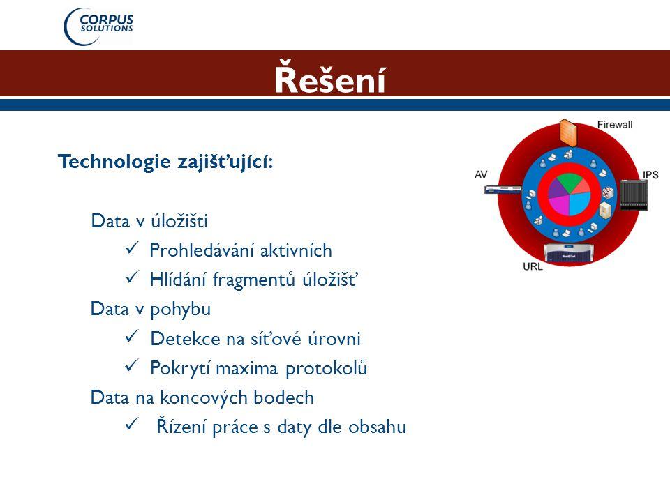 Řešení Technologie zajišťující: Data v úložišti  Prohledávání aktivních  Hlídání fragmentů úložišť Data v pohybu  Detekce na síťové úrovni  Pokryt