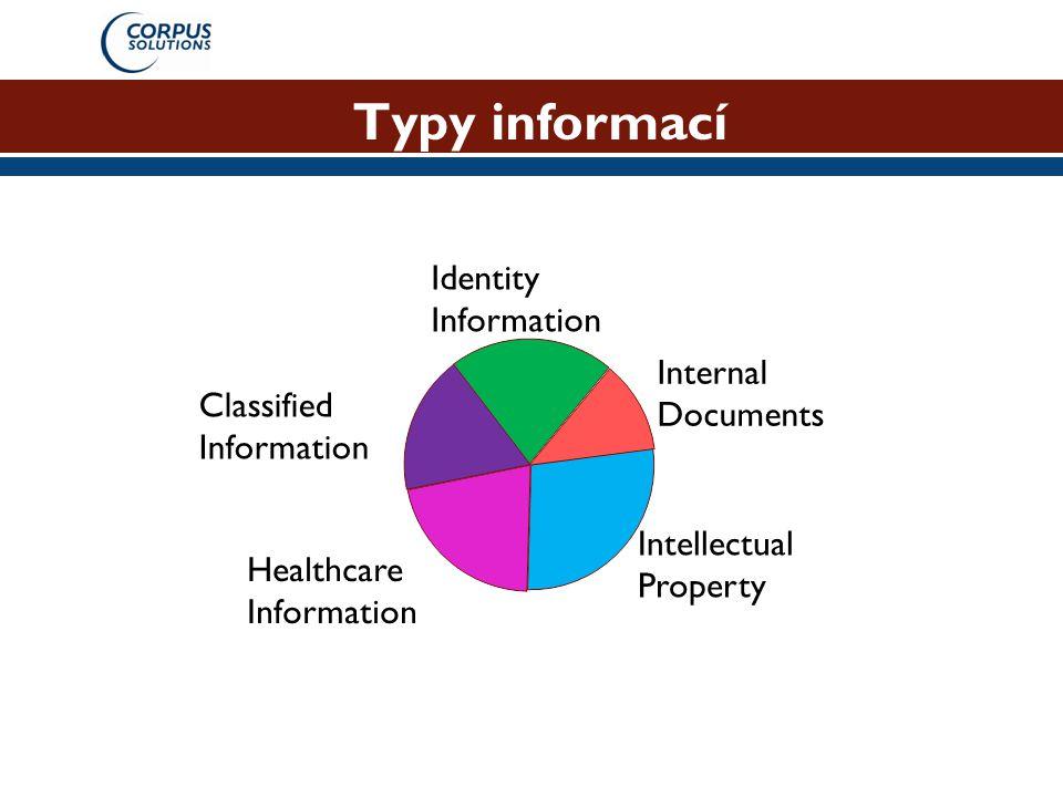 Řešení Technologie zajišťující: Data v úložišti  Prohledávání aktivních  Hlídání fragmentů úložišť Data v pohybu  Detekce na síťové úrovni  Pokrytí maxima protokolů Data na koncových bodech  Řízení práce s daty dle obsahu