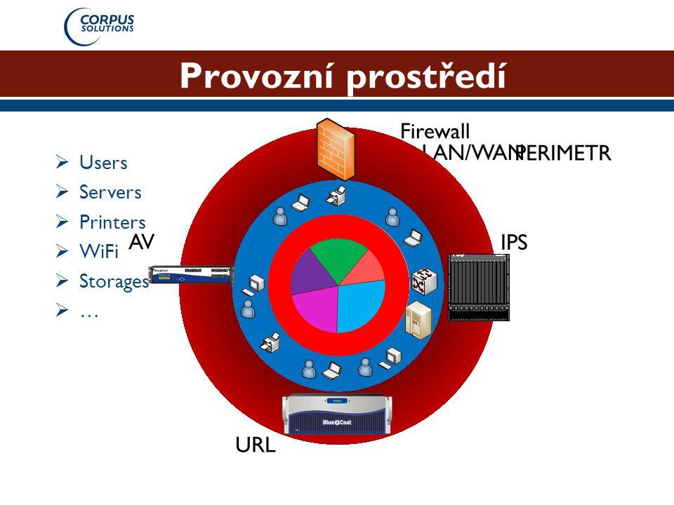 Provozní prostředí LAN/WAN  Users  Servers  Printers  WiFi  Storages …… Firewall IPS URL AV PERIMETR