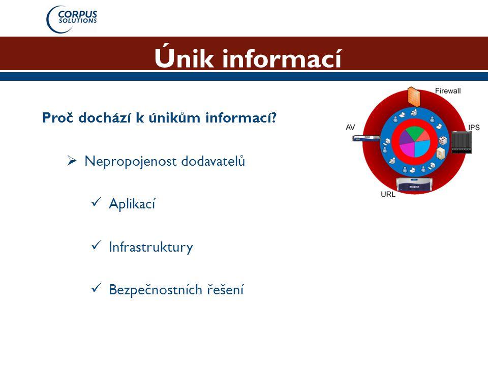 Únik informací Proč dochází k únikům informací?  Nepropojenost dodavatelů  Aplikací  Infrastruktury  Bezpečnostních řešení
