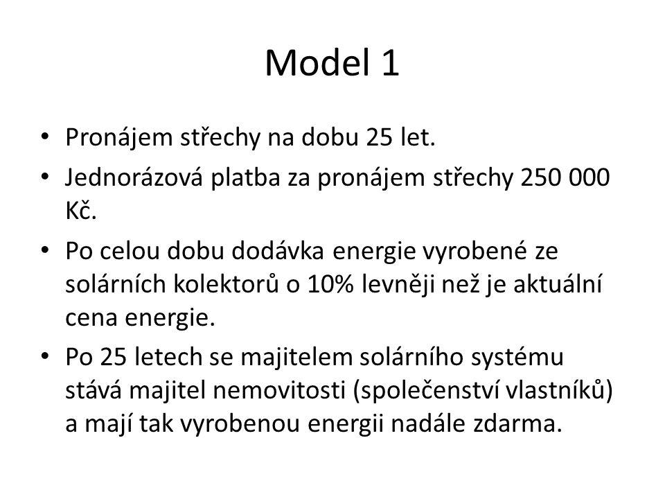 Model 1 • Pronájem střechy na dobu 25 let. • Jednorázová platba za pronájem střechy 250 000 Kč.