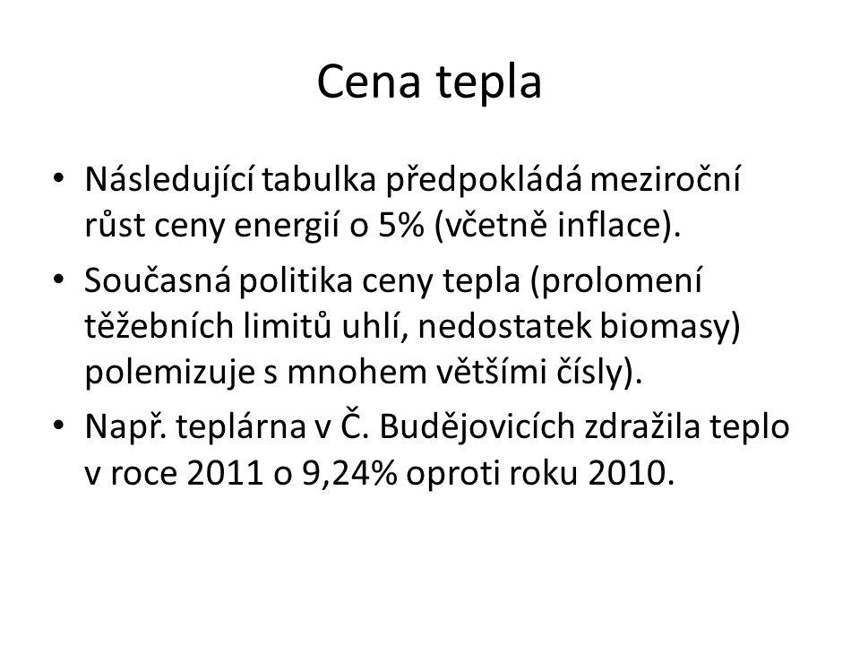 Cena tepla • Následující tabulka předpokládá meziroční růst ceny energií o 5% (včetně inflace).