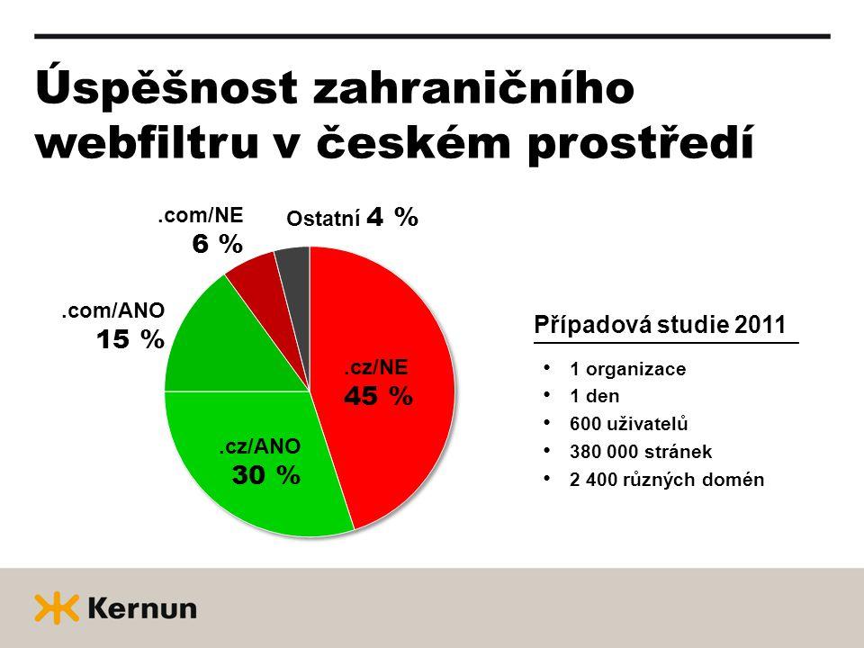 Úspěšnost zahraničního webfiltru v českém prostředí • 1 organizace • 1 den • 600 uživatelů • 380 000 stránek • 2 400 různých domén Případová studie 2011.cz/NE 45 %.cz/ANO 30 %.com/ANO 15 %.com/NE 6 % Ostatní 4 %